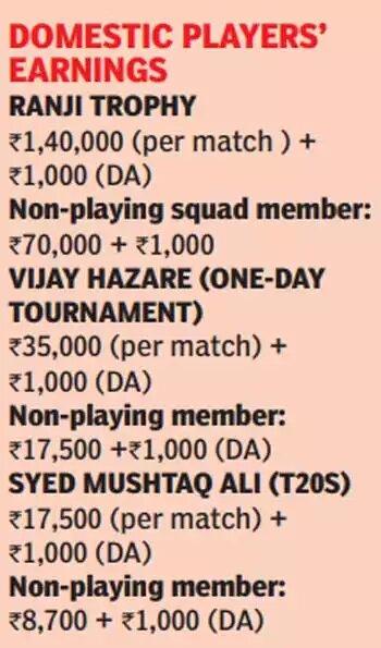 cricket chart